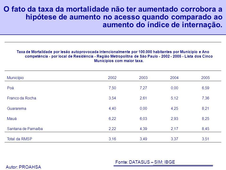 O fato da taxa da mortalidade não ter aumentado corrobora a hipótese de aumento no acesso quando comparado ao aumento do índice de internação.