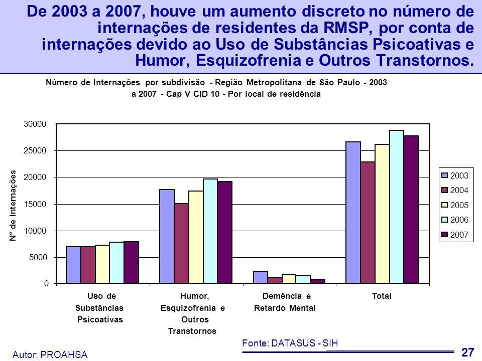 De 2003 a 2007, houve um aumento discreto no número de internações de residentes da RMSP, por conta de internações devido ao Uso de Substâncias Psicoativas e Humor, Esquizofrenia e Outros Transtornos.