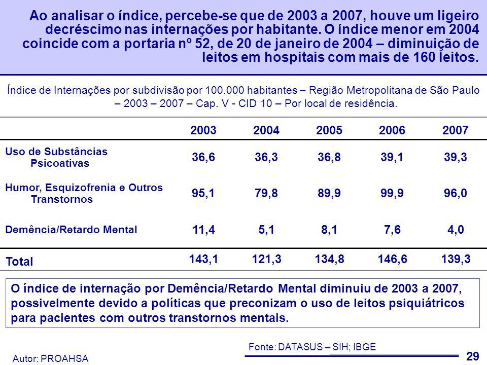 Ao analisar o índice, percebe-se que de 2003 a 2007, houve um ligeiro decréscimo nas internações por habitante. O índice menor em 2004 coincide com a portaria nº 52, de 20 de janeiro de 2004 – diminuição de leitos em hospitais com mais de 160 leitos.