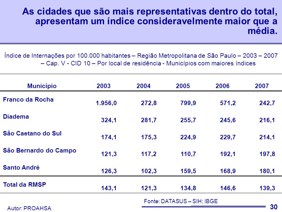 As cidades que são mais representativas dentro do total, apresentam um índice consideravelmente maior que a média.