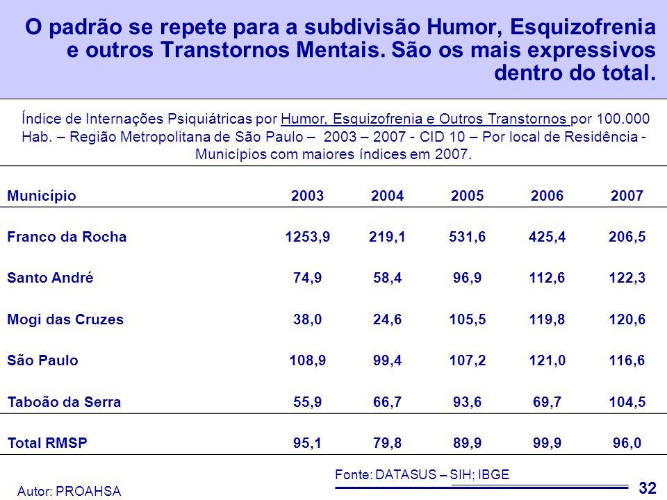 O padrão se repete para a subdivisão Humor, Esquizofrenia e outros Transtornos Mentais. São os mais expressivos dentro do total.