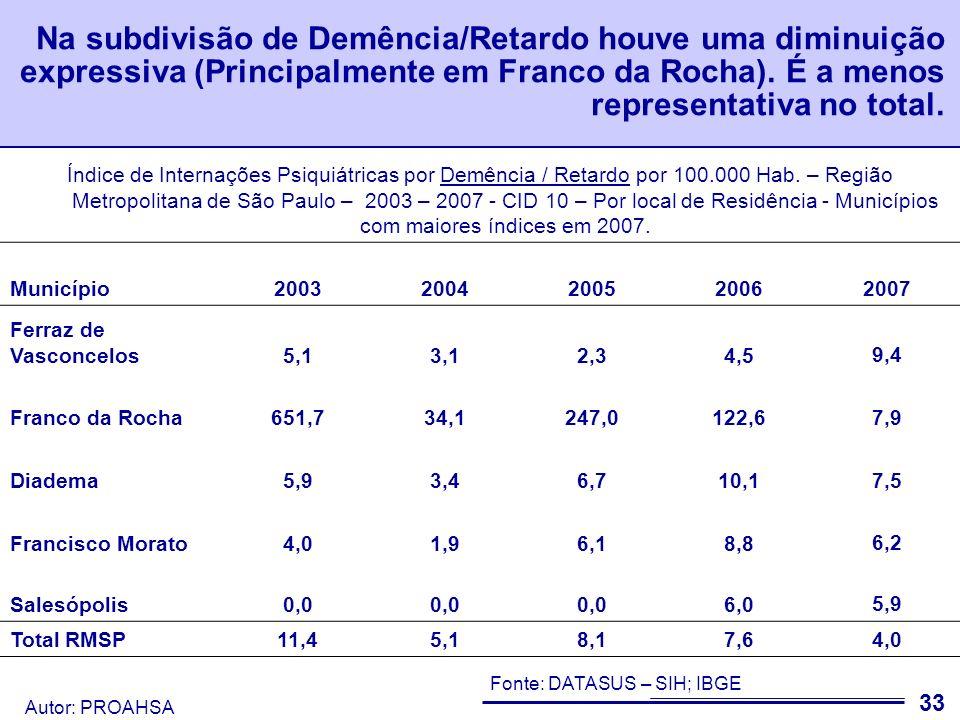 Na subdivisão de Demência/Retardo houve uma diminuição expressiva (Principalmente em Franco da Rocha). É a menos representativa no total.