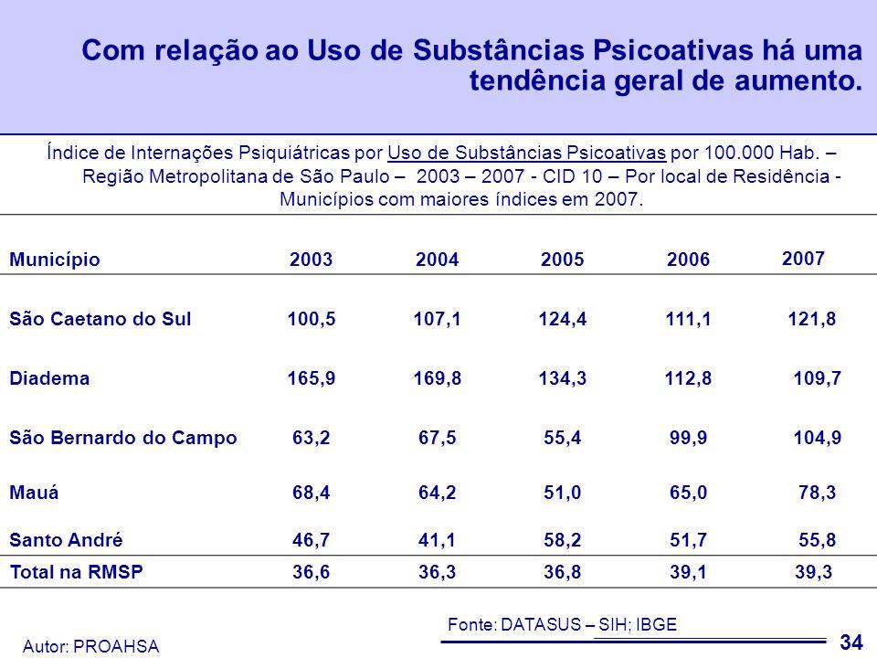 Com relação ao Uso de Substâncias Psicoativas há uma tendência geral de aumento.