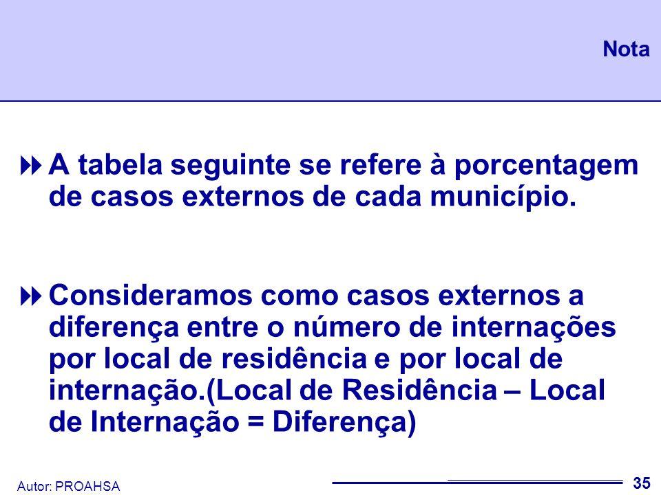 NotaA tabela seguinte se refere à porcentagem de casos externos de cada município.