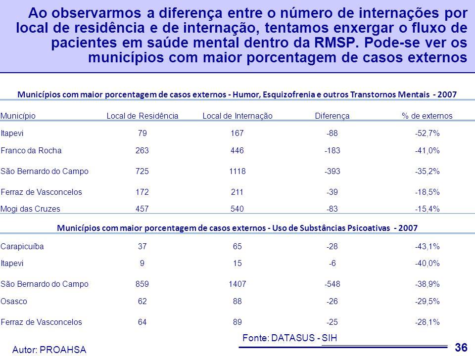 Ao observarmos a diferença entre o número de internações por local de residência e de internação, tentamos enxergar o fluxo de pacientes em saúde mental dentro da RMSP. Pode-se ver os municípios com maior porcentagem de casos externos