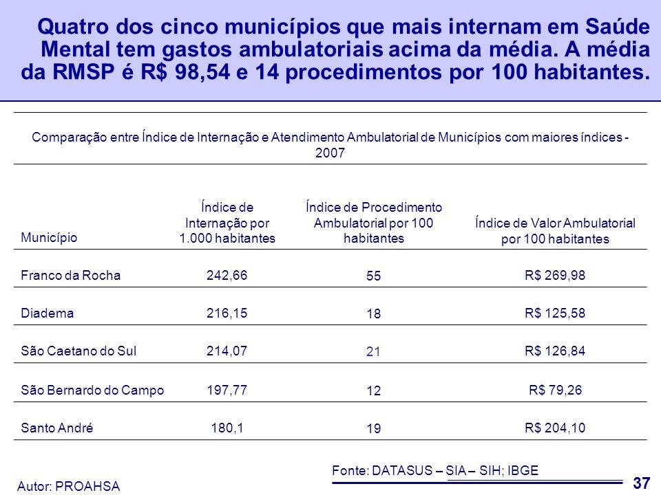 Quatro dos cinco municípios que mais internam em Saúde Mental tem gastos ambulatoriais acima da média. A média da RMSP é R$ 98,54 e 14 procedimentos por 100 habitantes.