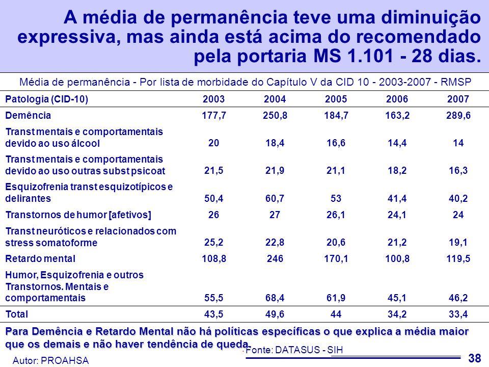 A média de permanência teve uma diminuição expressiva, mas ainda está acima do recomendado pela portaria MS 1.101 - 28 dias.