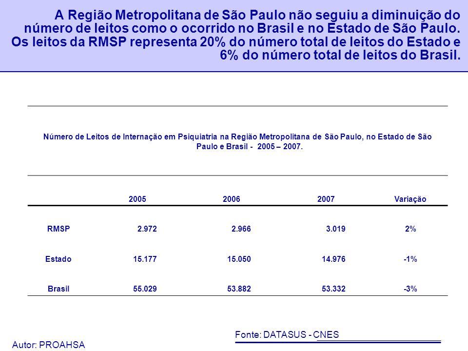 A Região Metropolitana de São Paulo não seguiu a diminuição do número de leitos como o ocorrido no Brasil e no Estado de São Paulo. Os leitos da RMSP representa 20% do número total de leitos do Estado e 6% do número total de leitos do Brasil.