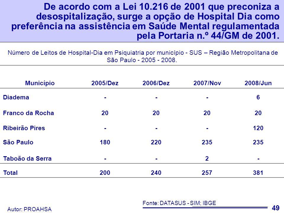 De acordo com a Lei 10.216 de 2001 que preconiza a desospitalização, surge a opção de Hospital Dia como preferência na assistência em Saúde Mental regulamentada pela Portaria n.º 44/GM de 2001.