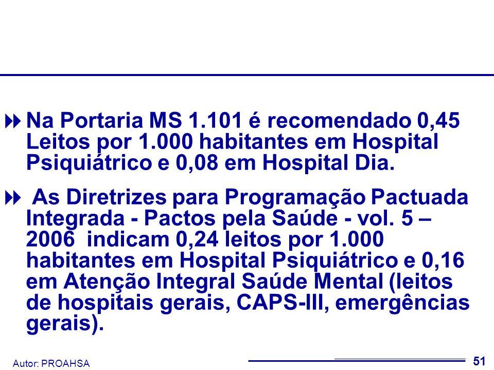 Na Portaria MS 1. 101 é recomendado 0,45 Leitos por 1