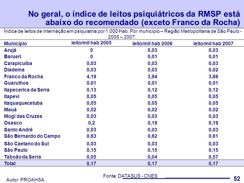 No geral, o índice de leitos psiquiátricos da RMSP está abaixo do recomendado (exceto Franco da Rocha)