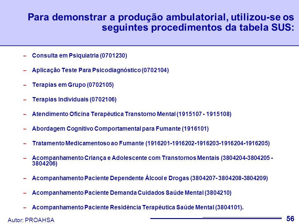 Para demonstrar a produção ambulatorial, utilizou-se os seguintes procedimentos da tabela SUS: