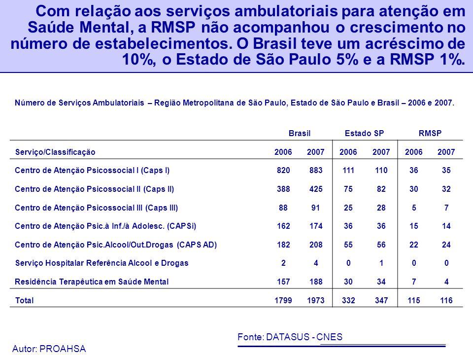Com relação aos serviços ambulatoriais para atenção em Saúde Mental, a RMSP não acompanhou o crescimento no número de estabelecimentos. O Brasil teve um acréscimo de 10%, o Estado de São Paulo 5% e a RMSP 1%.