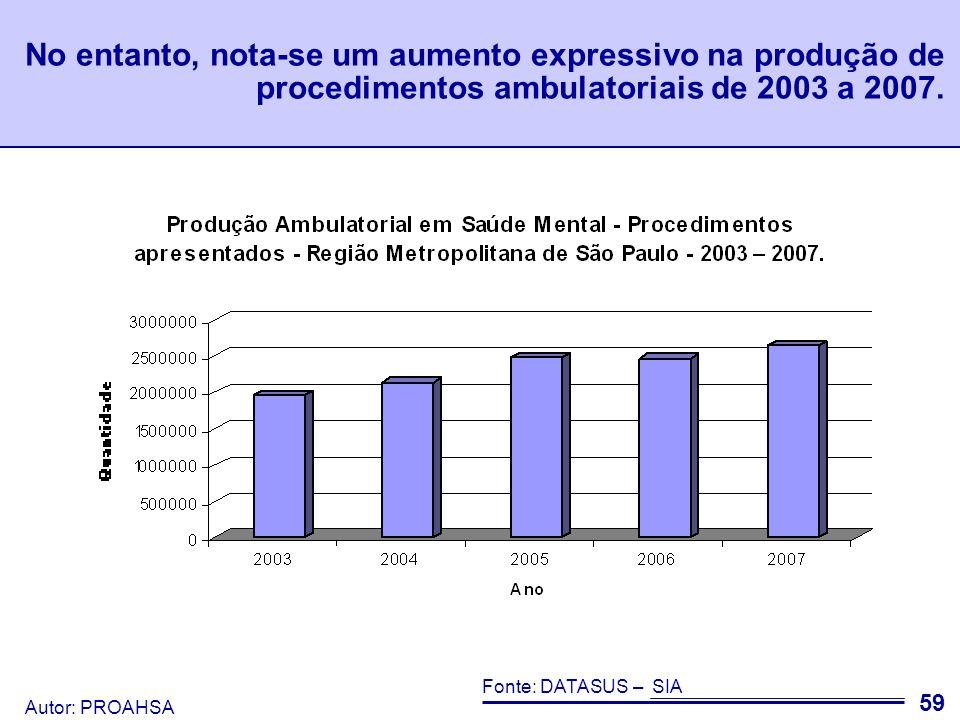 No entanto, nota-se um aumento expressivo na produção de procedimentos ambulatoriais de 2003 a 2007.