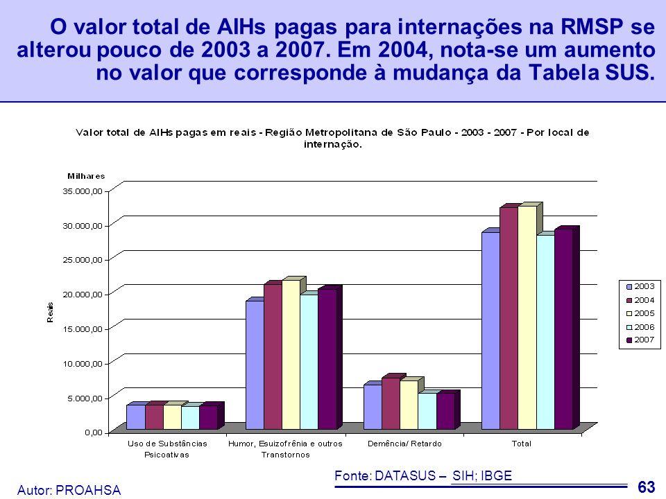 O valor total de AIHs pagas para internações na RMSP se alterou pouco de 2003 a 2007. Em 2004, nota-se um aumento no valor que corresponde à mudança da Tabela SUS.