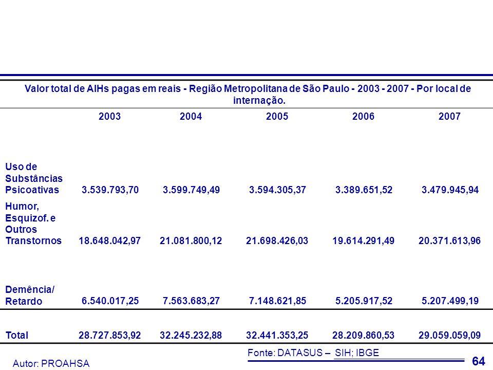 Valor total de AIHs pagas em reais - Região Metropolitana de São Paulo - 2003 - 2007 - Por local de internação.