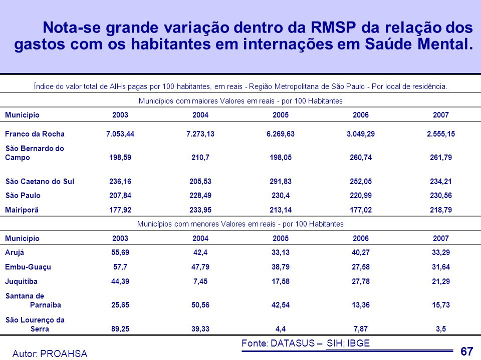 Nota-se grande variação dentro da RMSP da relação dos gastos com os habitantes em internações em Saúde Mental.