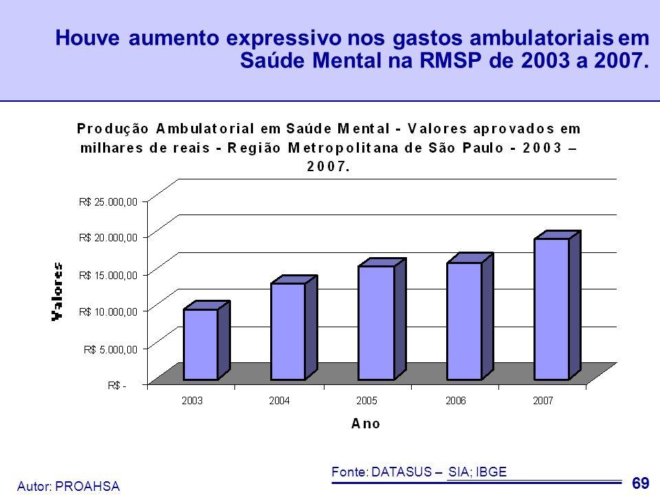 Houve aumento expressivo nos gastos ambulatoriais em Saúde Mental na RMSP de 2003 a 2007.