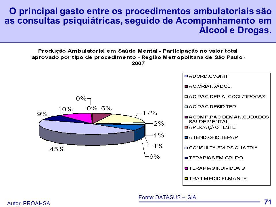 O principal gasto entre os procedimentos ambulatoriais são as consultas psiquiátricas, seguido de Acompanhamento em Álcool e Drogas.