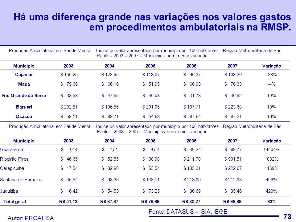 Há uma diferença grande nas variações nos valores gastos em procedimentos ambulatoriais na RMSP.