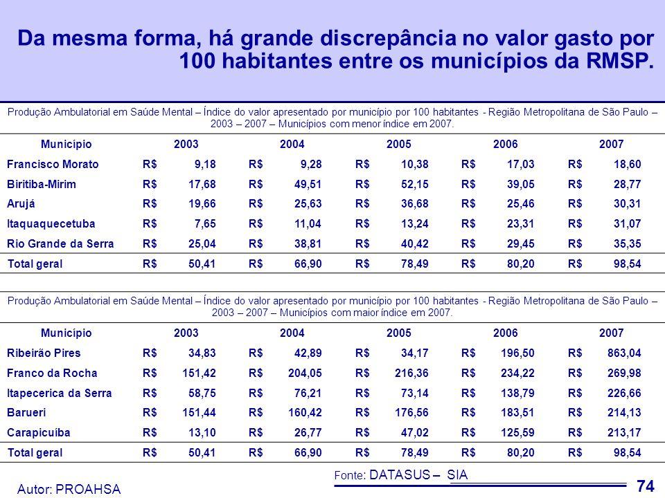 Da mesma forma, há grande discrepância no valor gasto por 100 habitantes entre os municípios da RMSP.