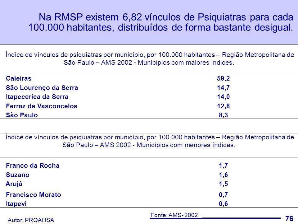 Na RMSP existem 6,82 vínculos de Psiquiatras para cada 100