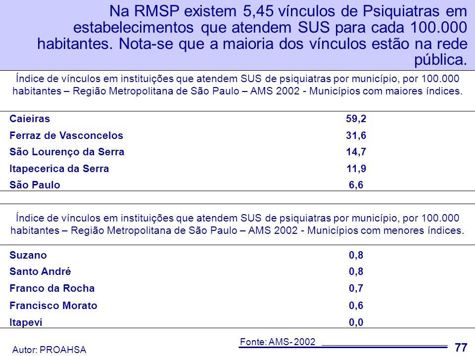Na RMSP existem 5,45 vínculos de Psiquiatras em estabelecimentos que atendem SUS para cada 100.000 habitantes. Nota-se que a maioria dos vínculos estão na rede pública.