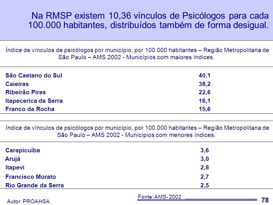 Na RMSP existem 10,36 vínculos de Psicólogos para cada 100