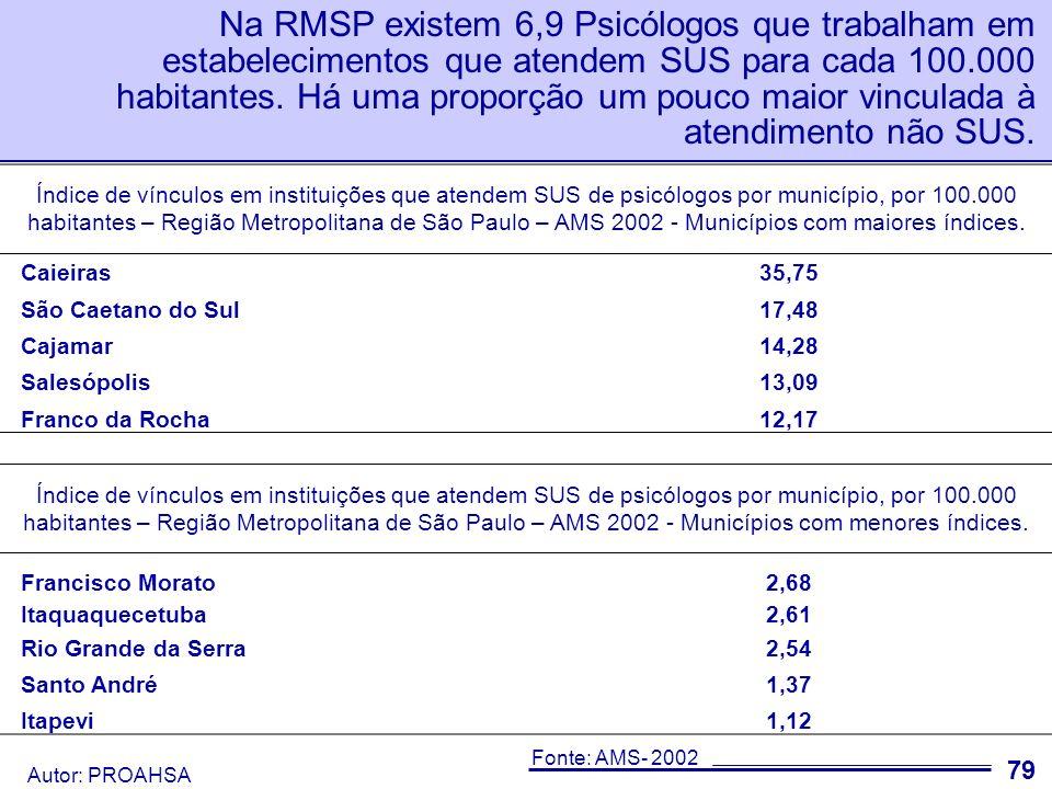 Na RMSP existem 6,9 Psicólogos que trabalham em estabelecimentos que atendem SUS para cada 100.000 habitantes. Há uma proporção um pouco maior vinculada à atendimento não SUS.