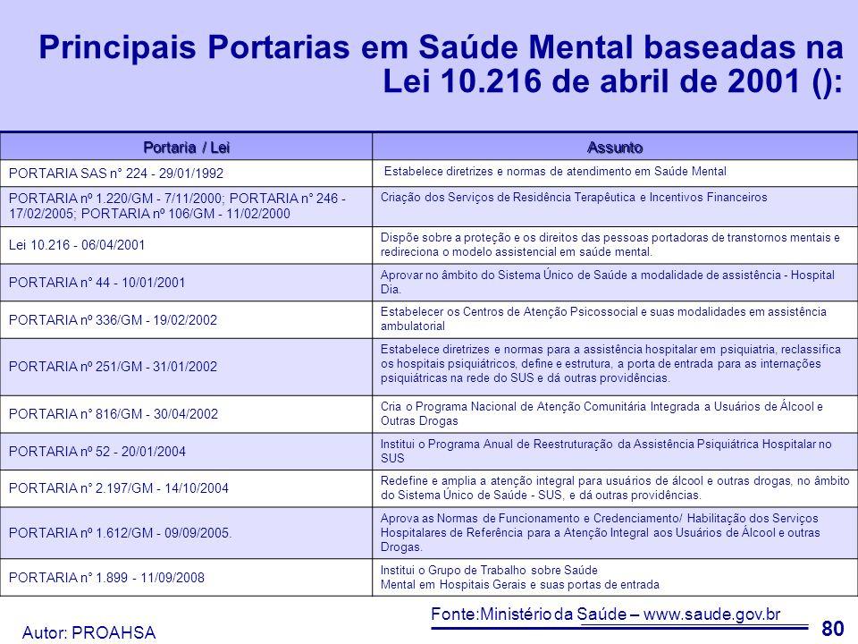 Principais Portarias em Saúde Mental baseadas na Lei 10