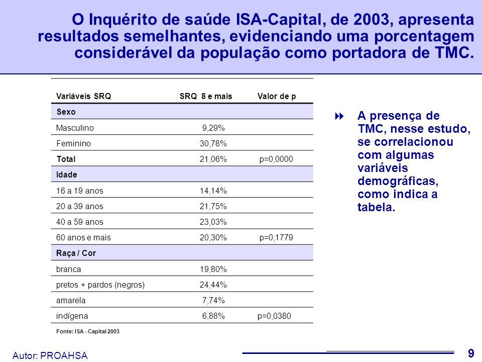 O Inquérito de saúde ISA-Capital, de 2003, apresenta resultados semelhantes, evidenciando uma porcentagem considerável da população como portadora de TMC.