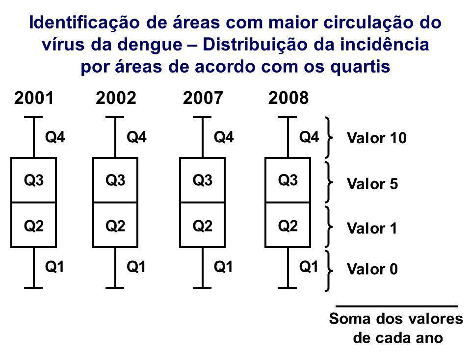 Identificação de áreas com maior circulação do vírus da dengue – Distribuição da incidência por áreas de acordo com os quartis