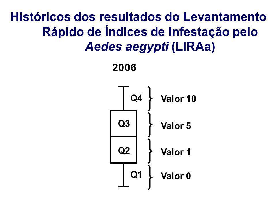 Históricos dos resultados do Levantamento Rápido de Índices de Infestação pelo Aedes aegypti (LIRAa)