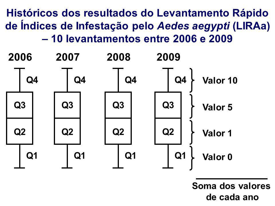 Históricos dos resultados do Levantamento Rápido de Índices de Infestação pelo Aedes aegypti (LIRAa) – 10 levantamentos entre 2006 e 2009
