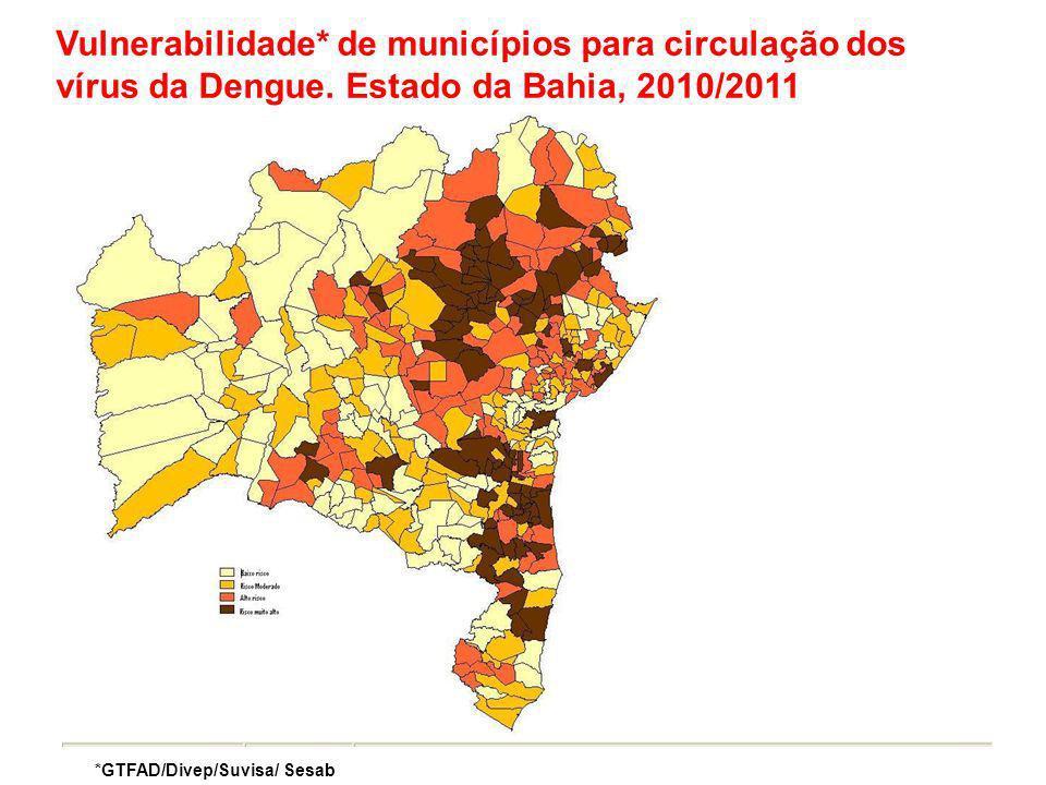 Vulnerabilidade. de municípios para circulação dos vírus da Dengue