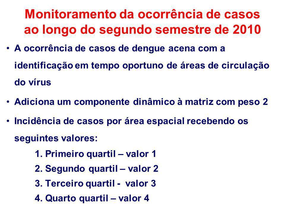 Monitoramento da ocorrência de casos ao longo do segundo semestre de 2010