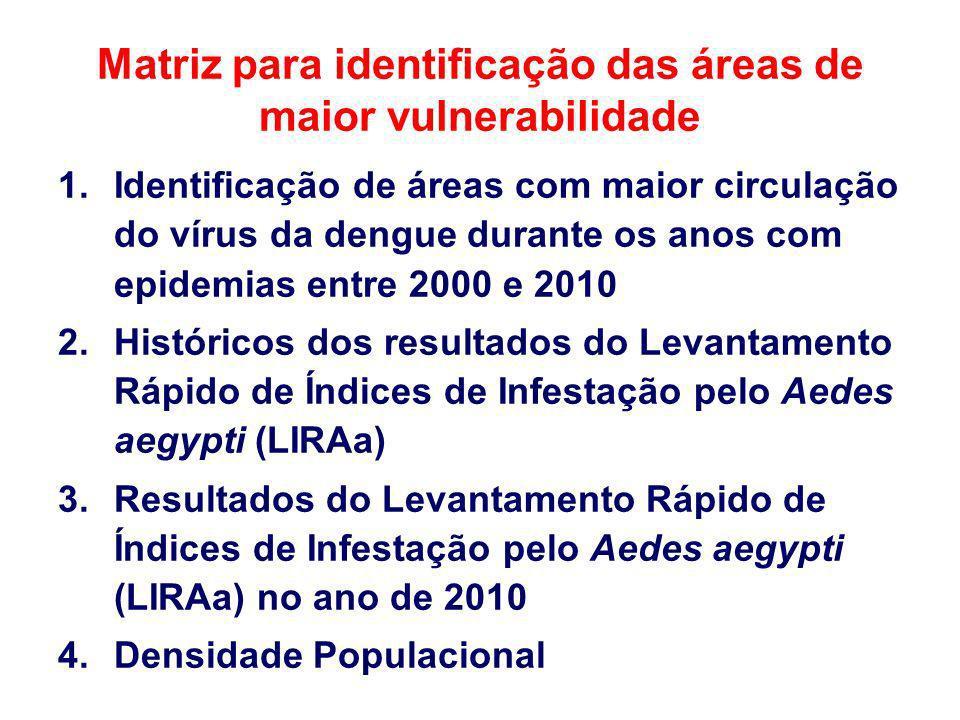 Matriz para identificação das áreas de maior vulnerabilidade