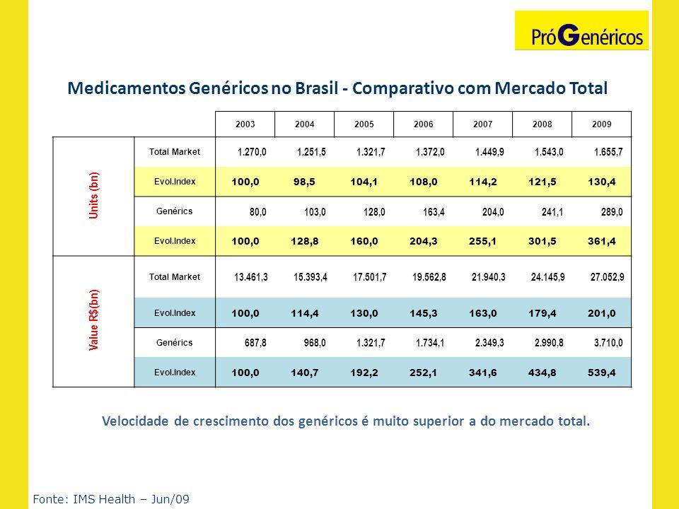 Medicamentos Genéricos no Brasil - Comparativo com Mercado Total