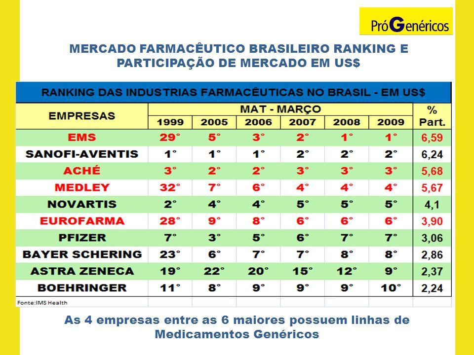 MERCADO FARMACÊUTICO BRASILEIRO RANKING E PARTICIPAÇÃO DE MERCADO EM US$