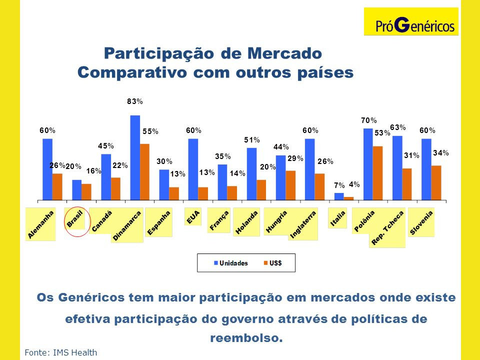 Participação de Mercado Comparativo com outros países