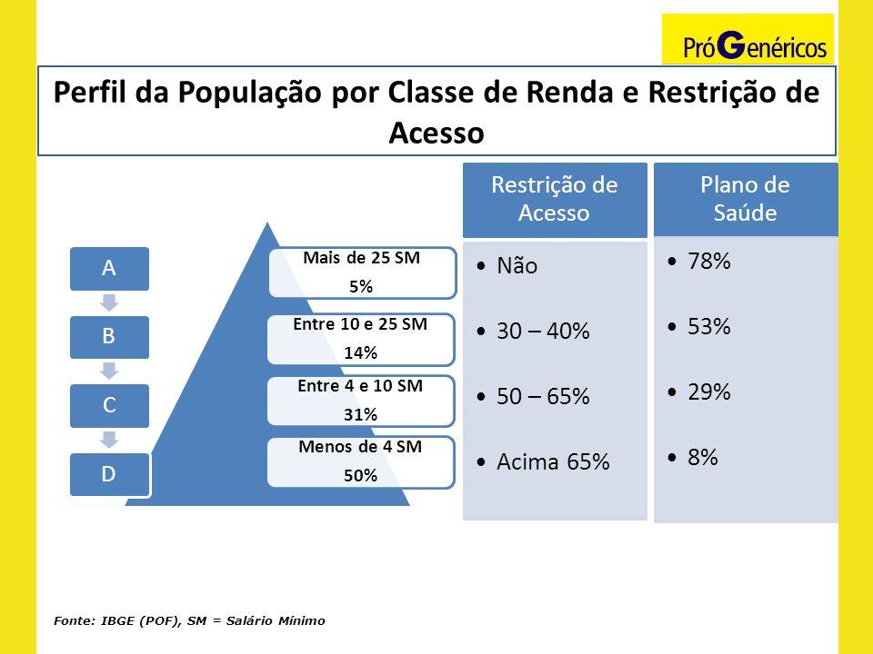 Perfil da População por Classe de Renda e Restrição de Acesso