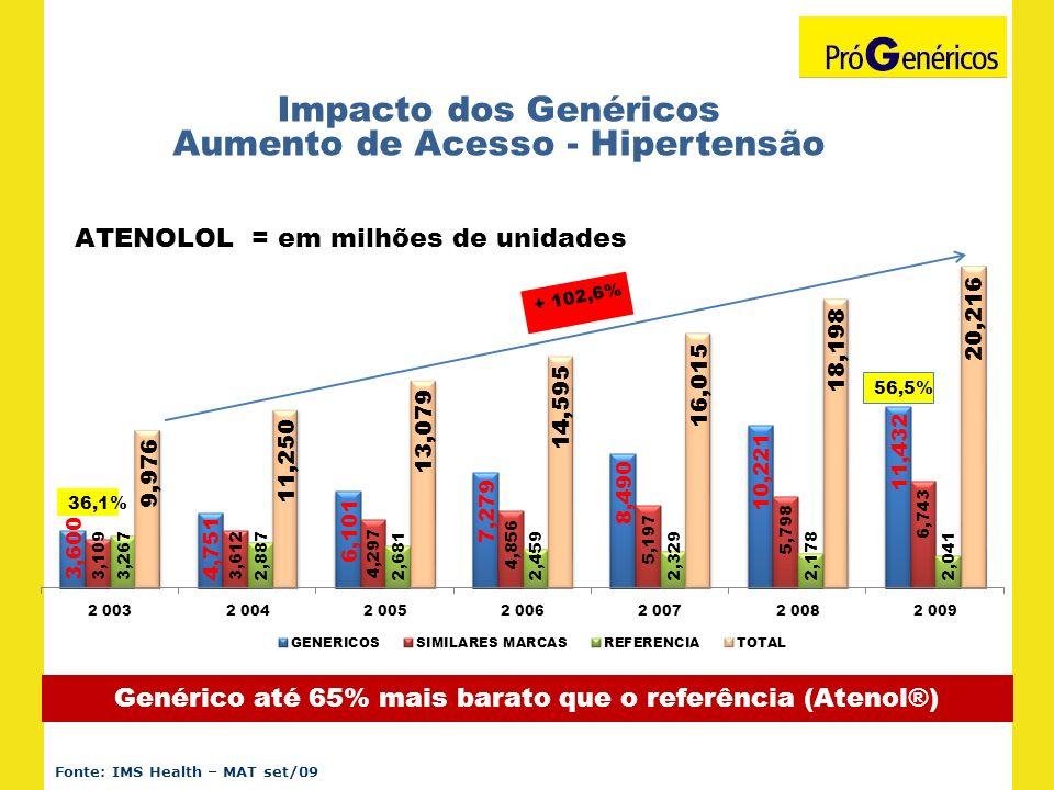 Impacto dos Genéricos Aumento de Acesso - Hipertensão