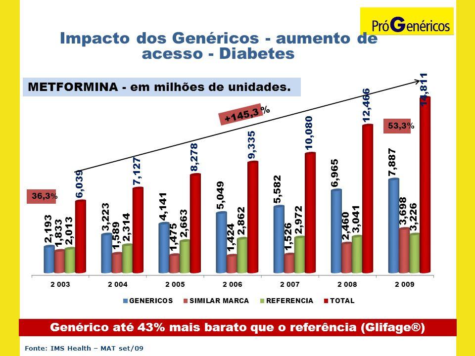 Impacto dos Genéricos - aumento de acesso - Diabetes