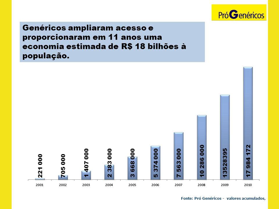 Genéricos ampliaram acesso e proporcionaram em 11 anos uma economia estimada de R$ 18 bilhões à população.