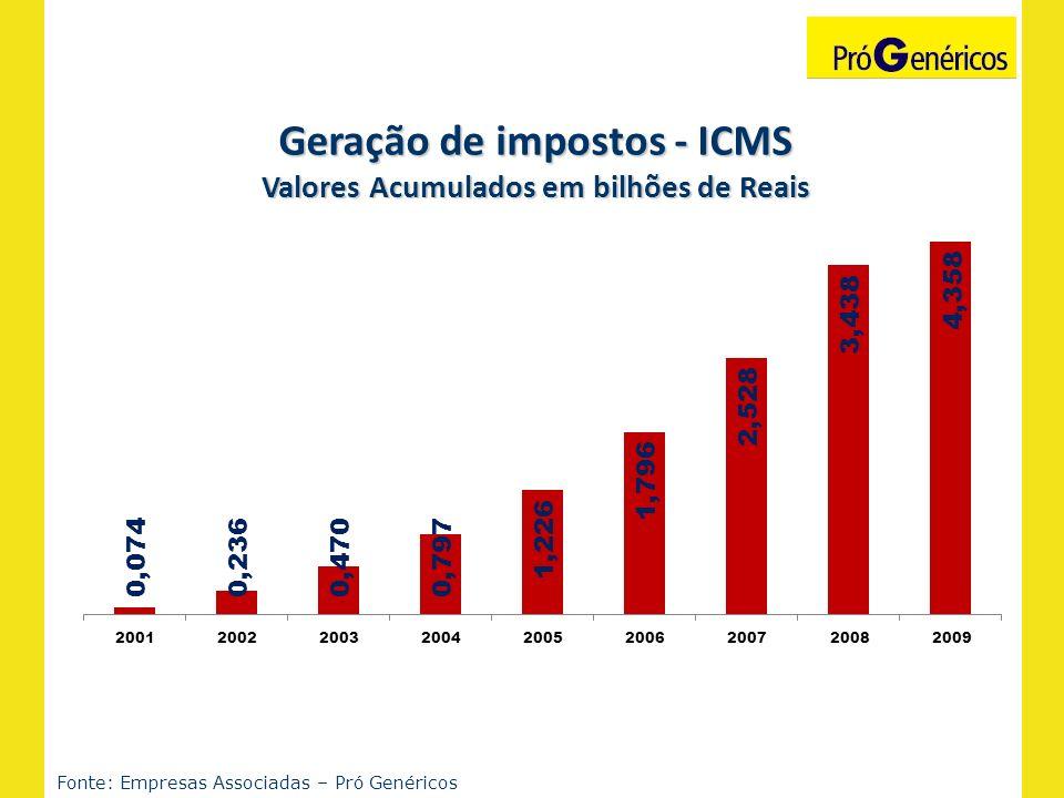 Geração de impostos - ICMS Valores Acumulados em bilhões de Reais