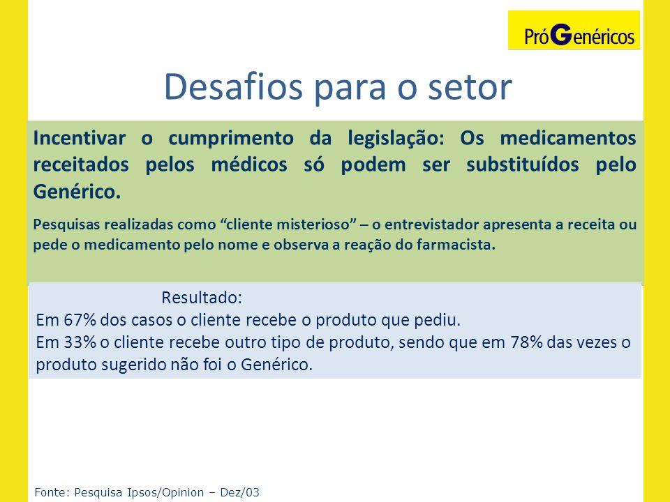 Desafios para o setor Incentivar o cumprimento da legislação: Os medicamentos receitados pelos médicos só podem ser substituídos pelo Genérico.
