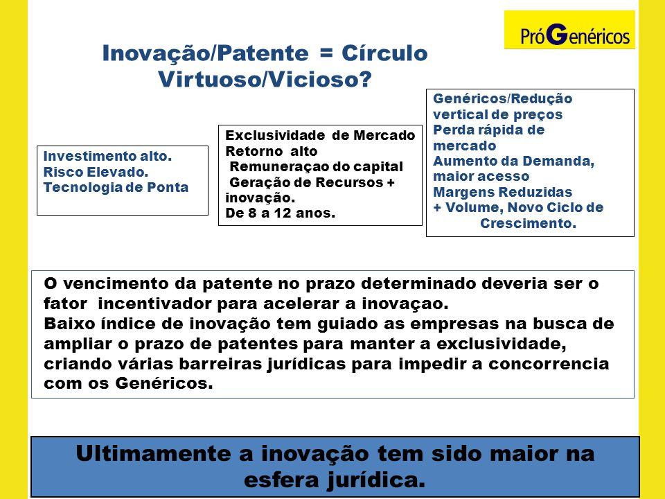 Inovação/Patente = Círculo Virtuoso/Vicioso
