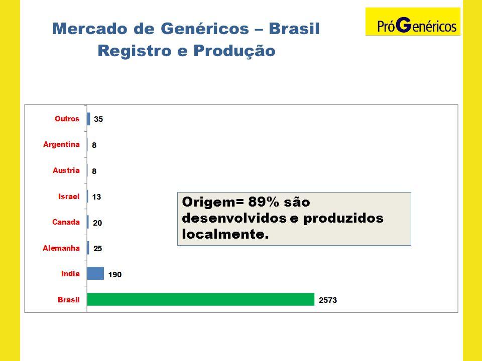 Mercado de Genéricos – Brasil Registro e Produção