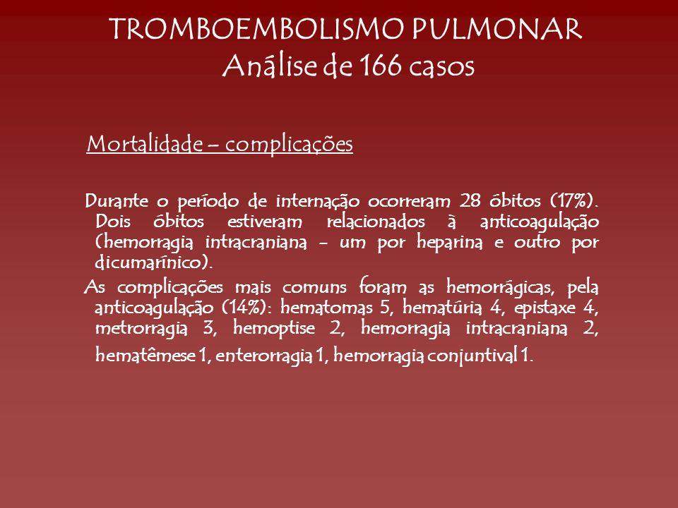TROMBOEMBOLISMO PULMONAR Análise de 166 casos