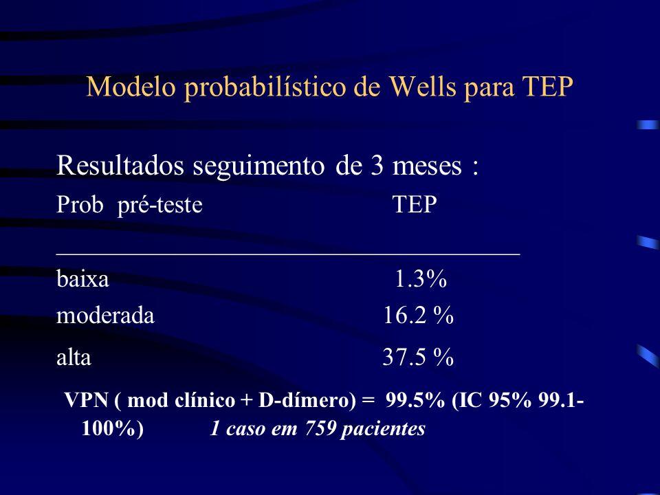 Modelo probabilístico de Wells para TEP